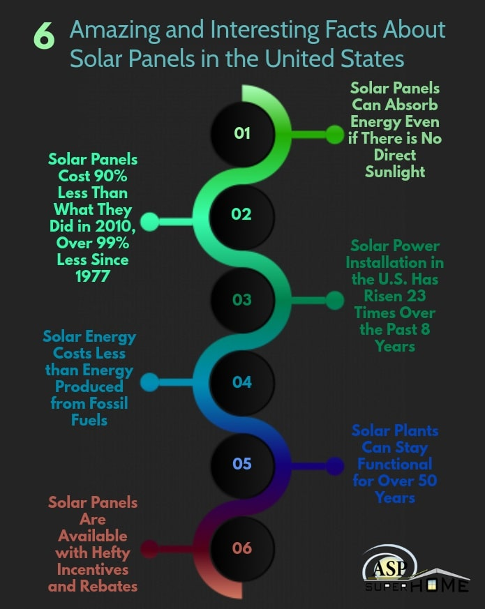 , 6 Amazing and Interesting Facts About Solar Panels in the United States