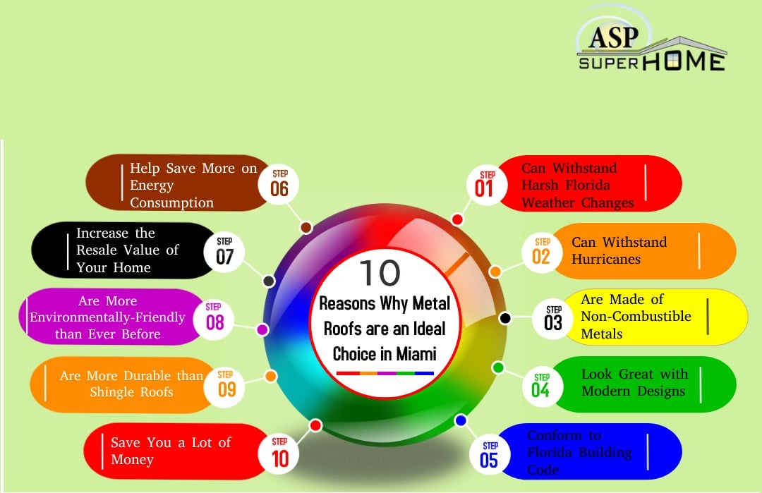 , 10 Reasons Why Metal Roofs are an Ideal Choice in Miami, Florida